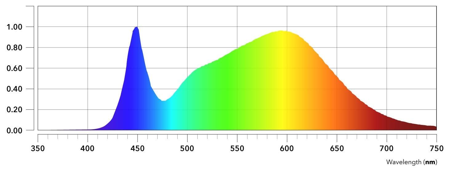 Nextlight Full Spectrum